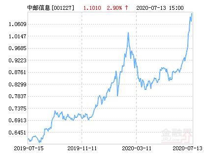 中邮信息产业灵活配置混合基金最新净值跌幅达1.82%