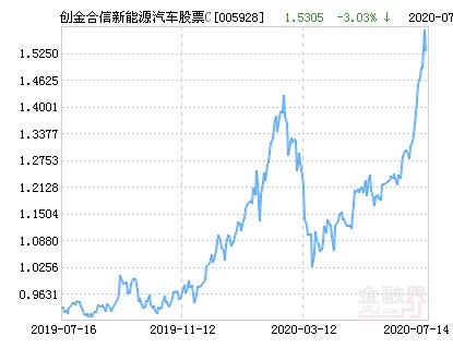 创金合信新能源汽车主题股票C净值下跌3.03% 请保持关注