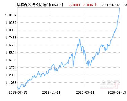 华泰保兴成长优选混合C基金最新净值跌幅达1.77%