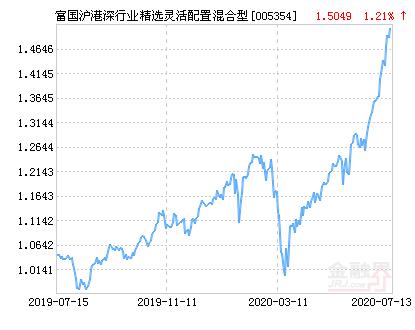 富国沪港深行业精选灵活配置混合基金最新净值跌幅达1.77%
