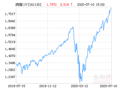 易纳斯达克100人民币净值下跌2.04% 请保持关注