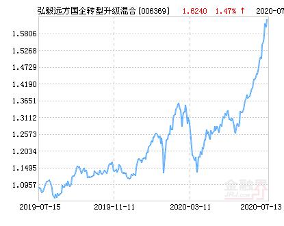 弘毅远方国企转型升级混合基金最新净值跌幅达1.77%