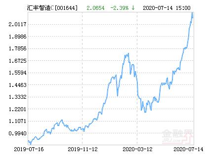 汇丰晋信智造先锋股票C净值下跌2.39% 请保持关注