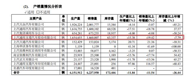 上汽通用五菱上榜315晚会,上汽集团持有通用五菱汽车50.1%股权