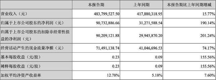 """山东上市公司晒""""中考""""成绩单:英科医疗半年赚21亿!"""