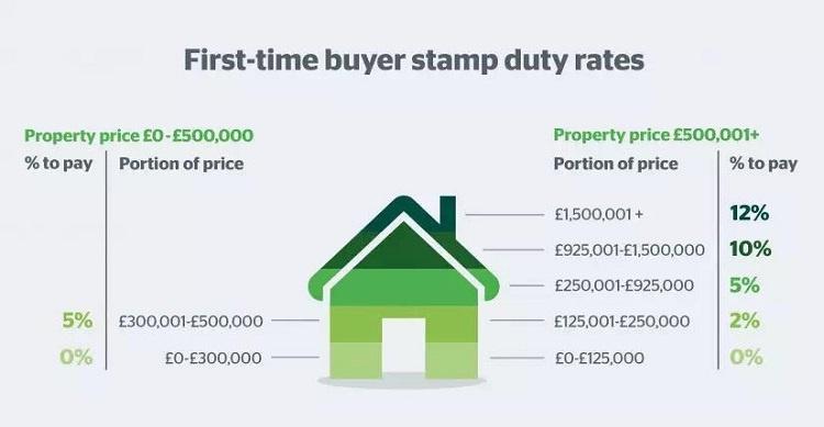英国减免购房印花税,股价上涨,民众抢房,现在入手最高省13万