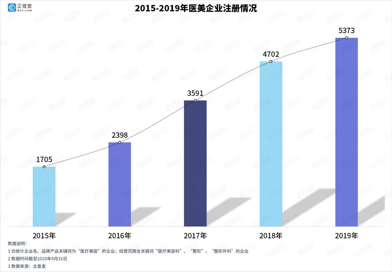 杏悦:曝光医美骗局杏悦去年新增相关企图片
