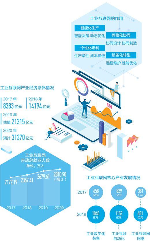 互联网新观察:工业互联网成制造业发展新引擎
