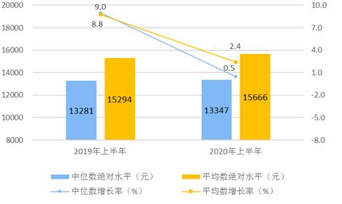 杏悦:家统计局上半年全国居民人均消杏悦费图片