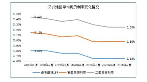 深圳首套房贷利率已较年初下调17BP 最严政策出台后将何去何从