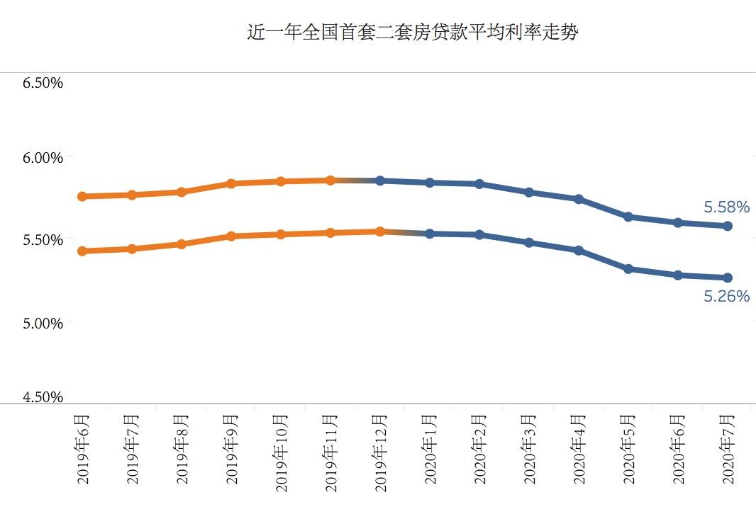 房贷利率连降7个月:昆明苏州首套房贷利率降幅超60个基点