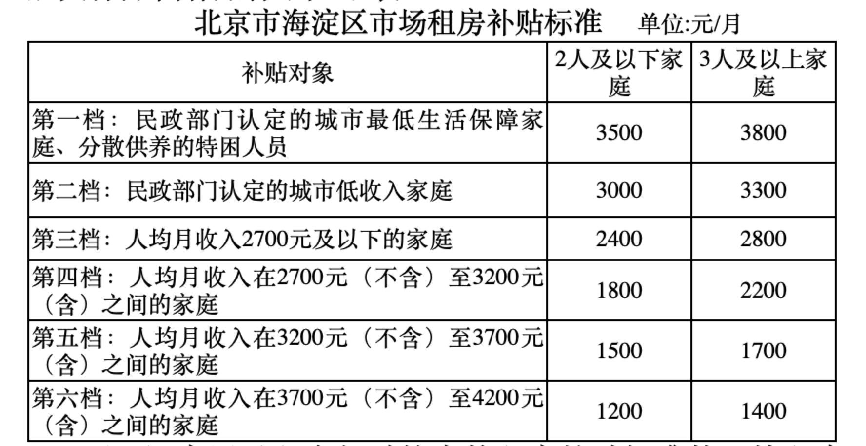 杏悦,场租房补贴标准户最高每杏悦月补贴3800元图片