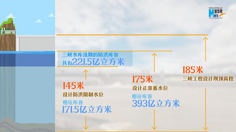 长江2号洪水形成杏悦三峡还能存多少,杏悦图片