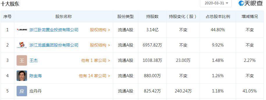 卧龙地产:股东浙江龙盛拟增持3%-5%股份
