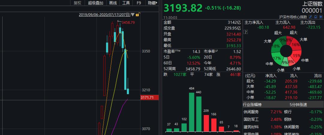 A股一重要数据回落20%:券商股懵了 什么信号?
