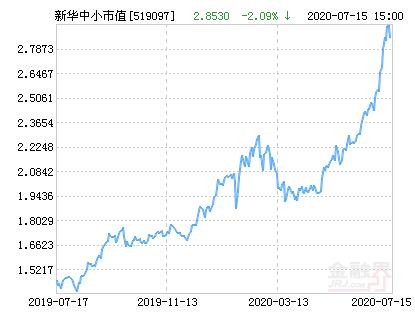 新华中小市值优选混合基金最新净值跌幅达5.75%