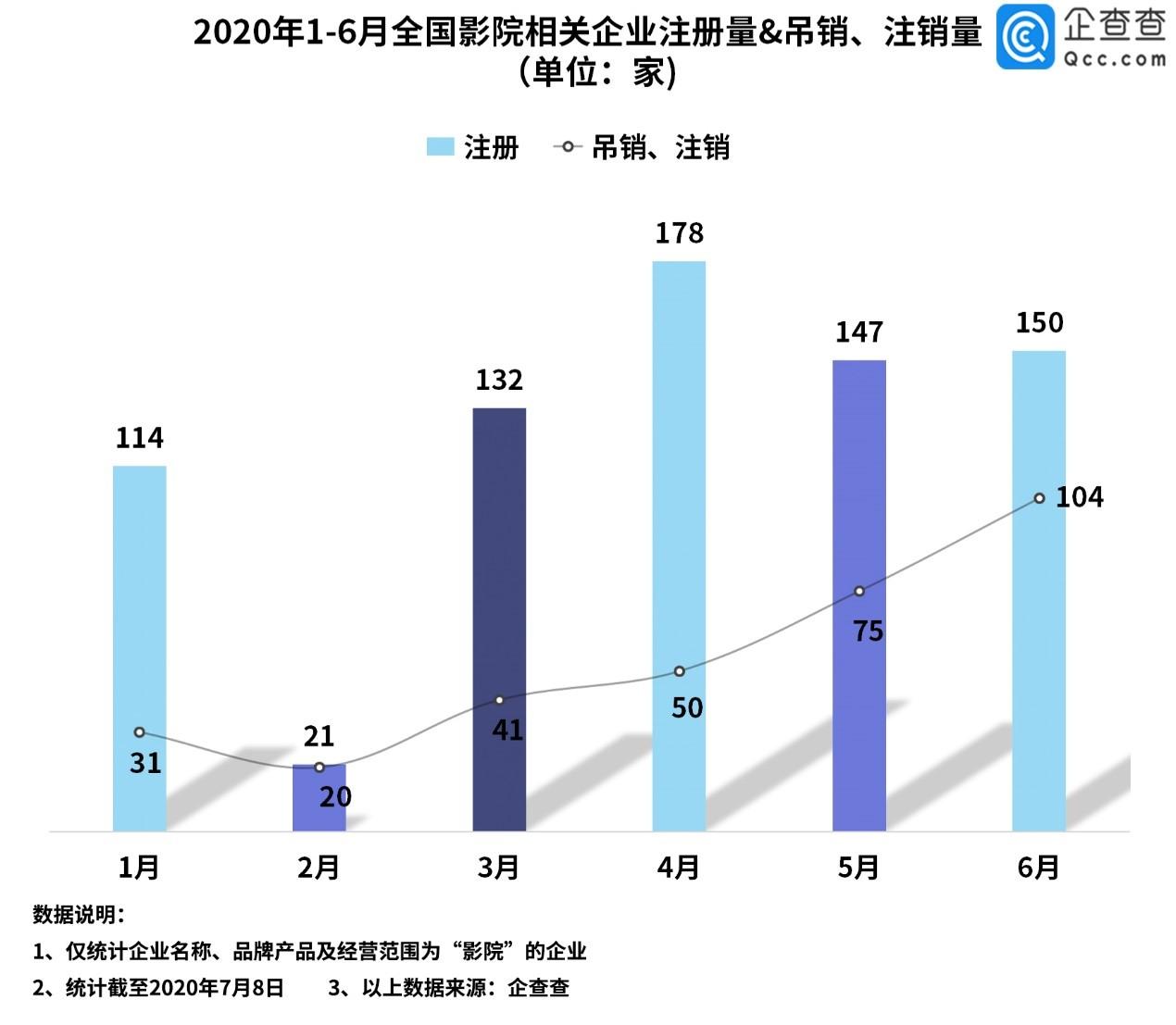 【杏悦】院终迎复工好消息相关企业上半杏悦年注册量跌图片
