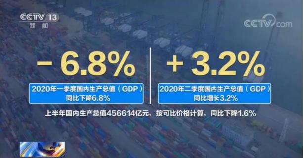 【杏悦】国经济全球唯一触底反弹有这三个原因杏悦图片
