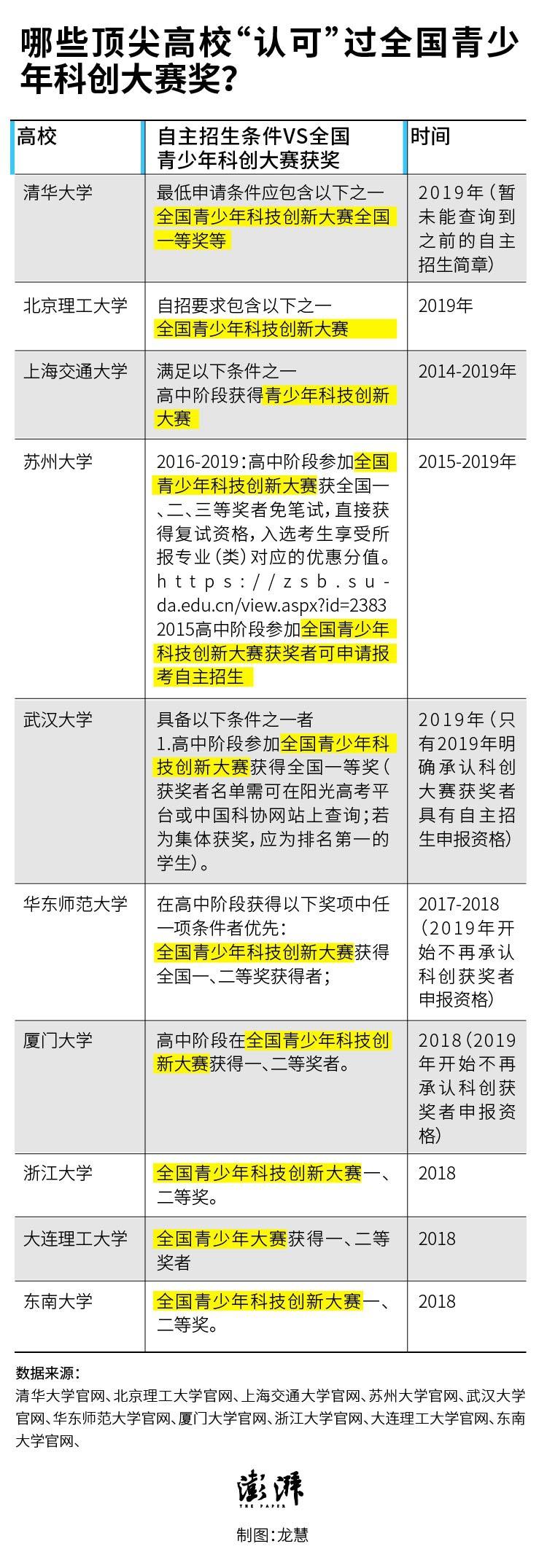 杏悦:青创赛曾与高招挂钩每年吸引千万学杏悦图片