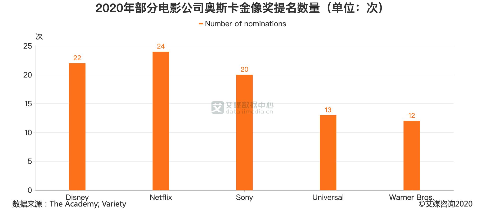 流媒体行业数据分析:2020年Netflix获24项奥斯卡金像奖提名