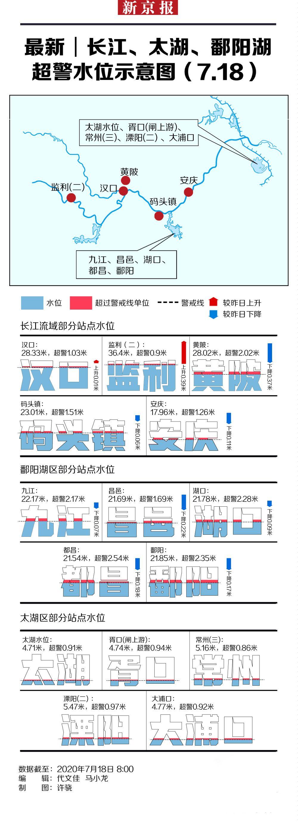 杏悦,最新│长江杏悦太湖鄱阳湖超警水位示意图片