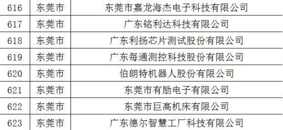 [杏悦]2020年广东专精特杏悦新企业名单图片