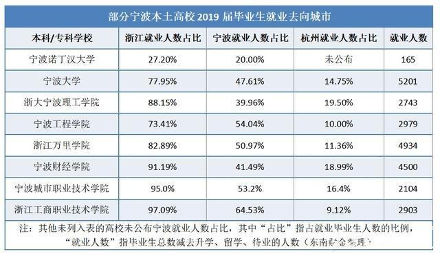 宁波的高校毕业生都去了哪?留甬就业哪家高校多?数据告诉你城市就业吸引力