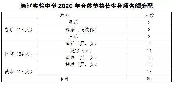 招募1540名学生!通辽实验中学2020年高中招生指南...