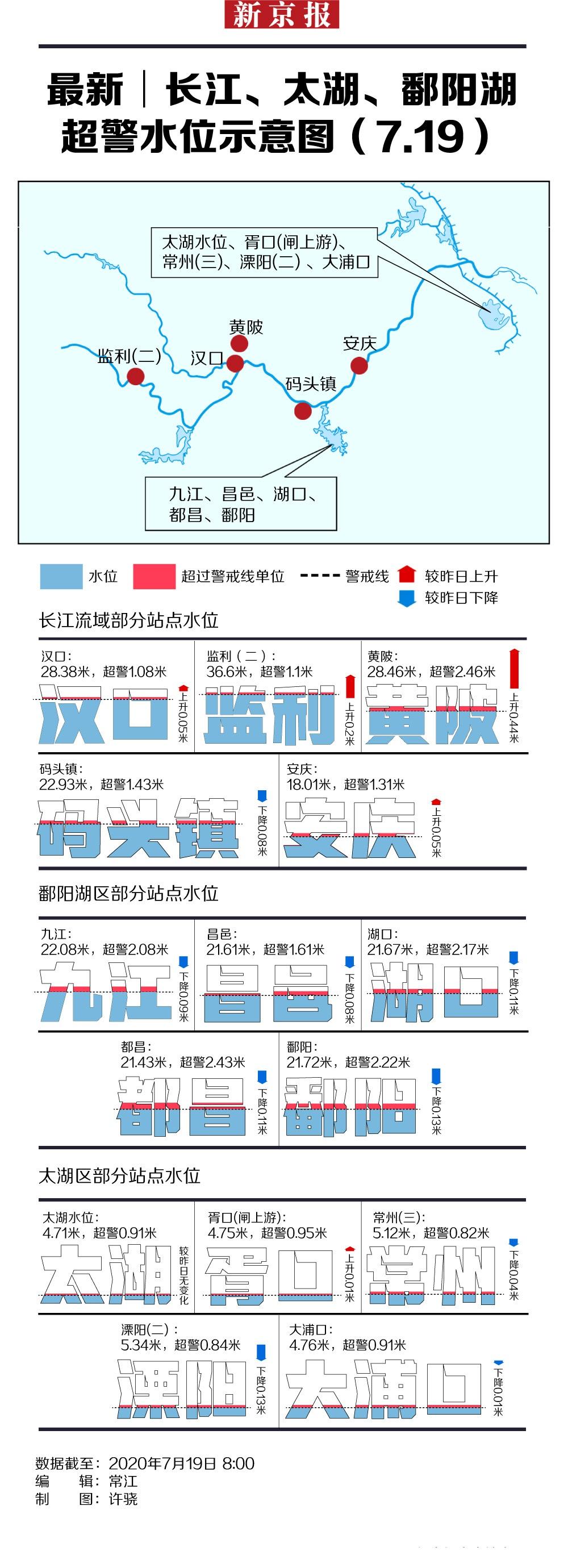 杏悦长江太湖鄱阳湖超杏悦警水位示意图图片