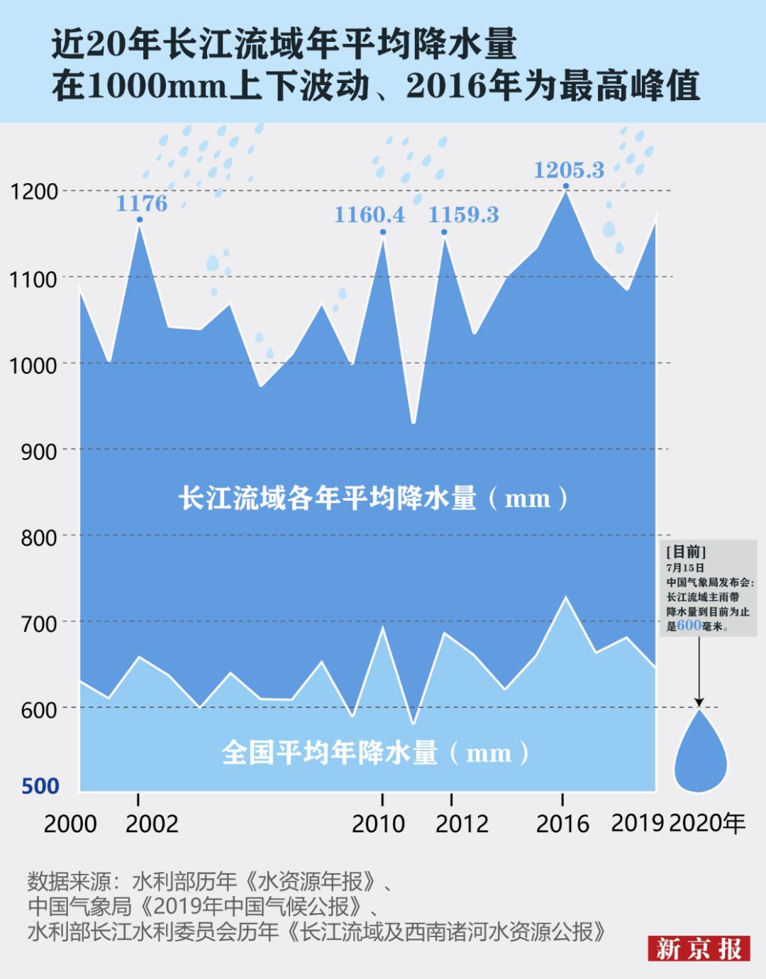 杏悦:这场杏悦暴雨洪灾在历史上到底是什么水平图片