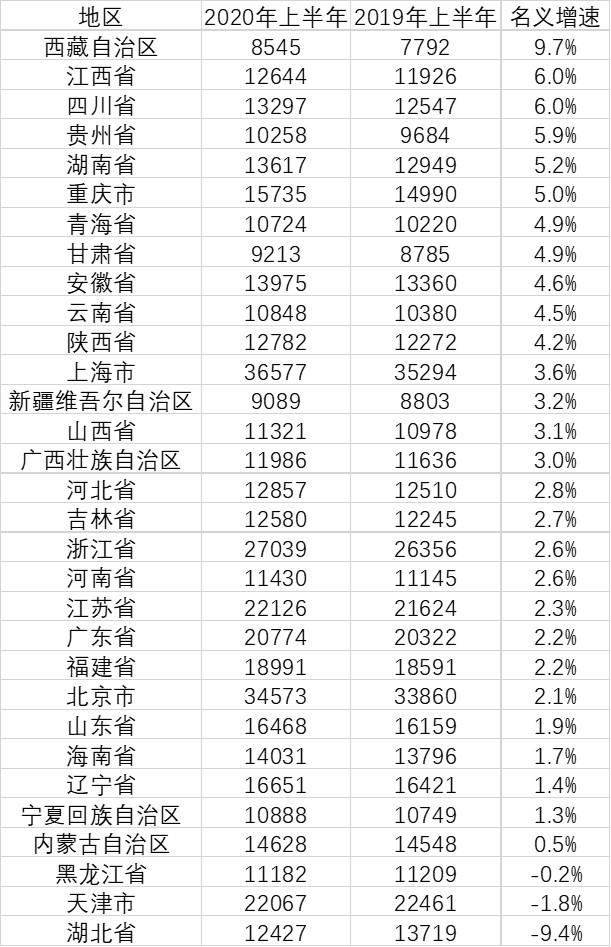 上半年各地居民收入:上海第一,