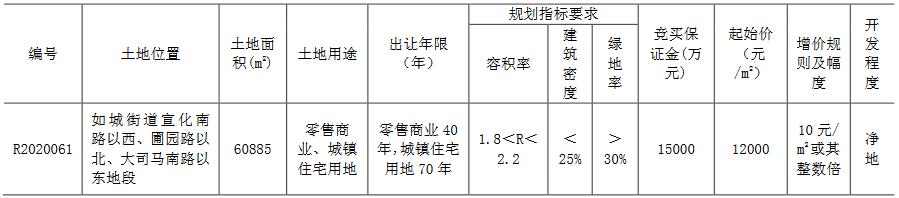 新城控股8.47亿元竞得南通如皋市一宗商住用地 溢价率15.92%