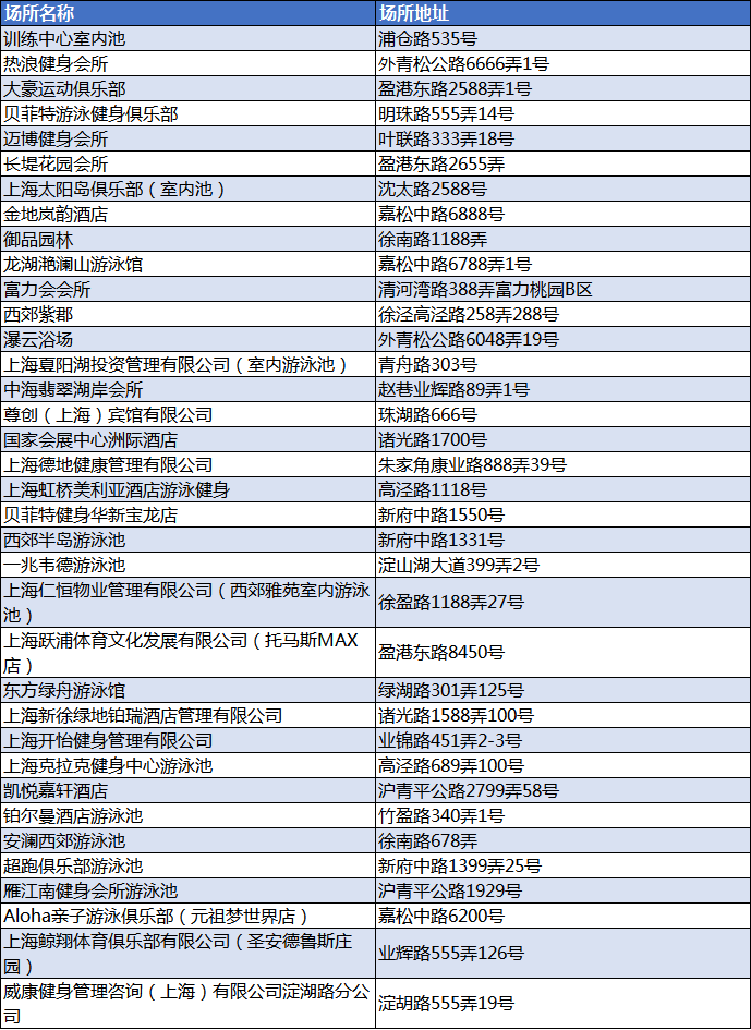 上海市近650家游泳场所全名单,泳客需办理健康承诺卡