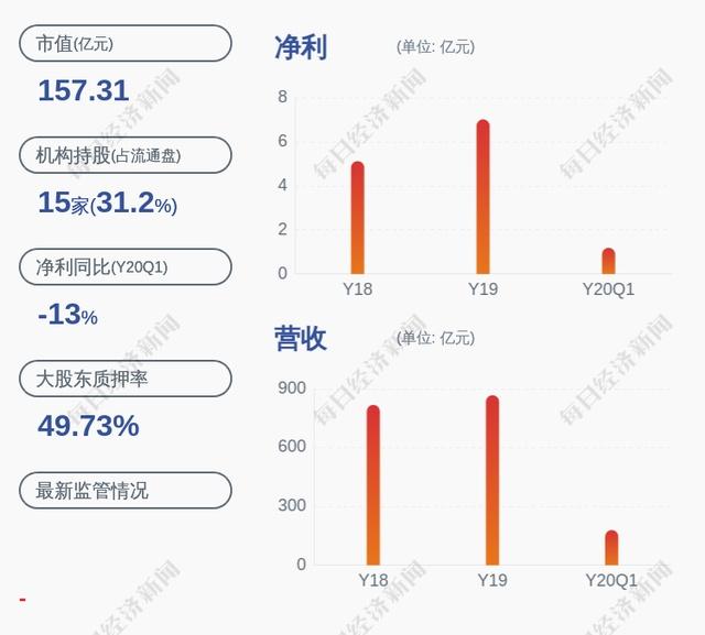 神州数码:控股股东郭为解除质押约218万股