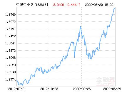 中银中小盘成长混合基金最新净值涨幅达1.67%