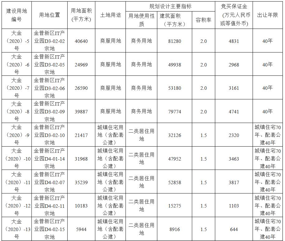 大连德泰控股38.5亿元摘得金普新区17宗地块 总面积151.3万平