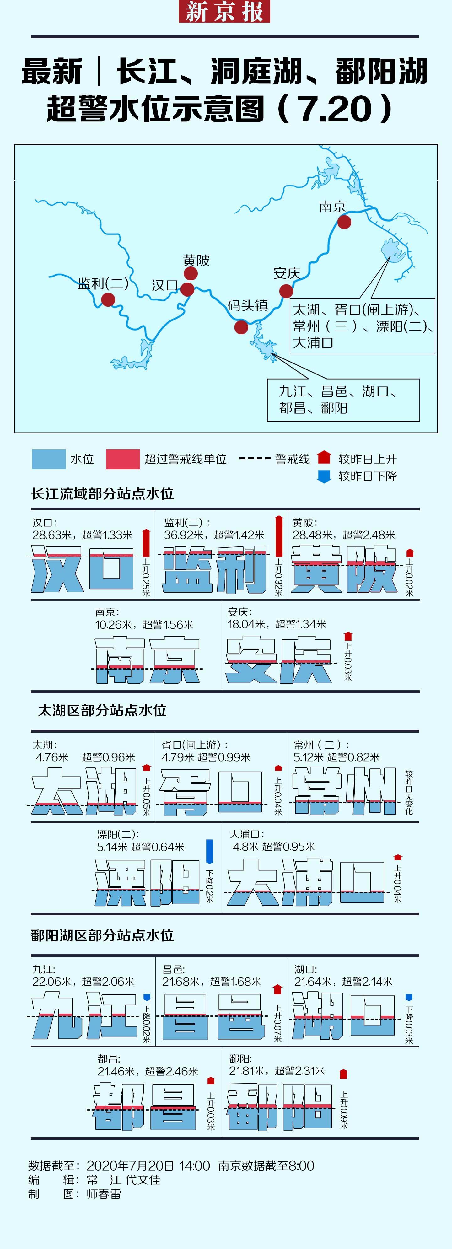 杏悦:最新长江太湖鄱阳湖超警水位示意图7杏悦20图片