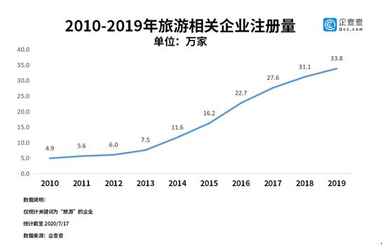 杏悦:开放上半年旅游杏悦企业新增1图片