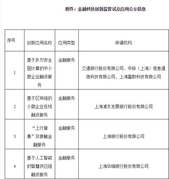 杏悦:3家机构上海公杏悦示首批金融科技创新图片