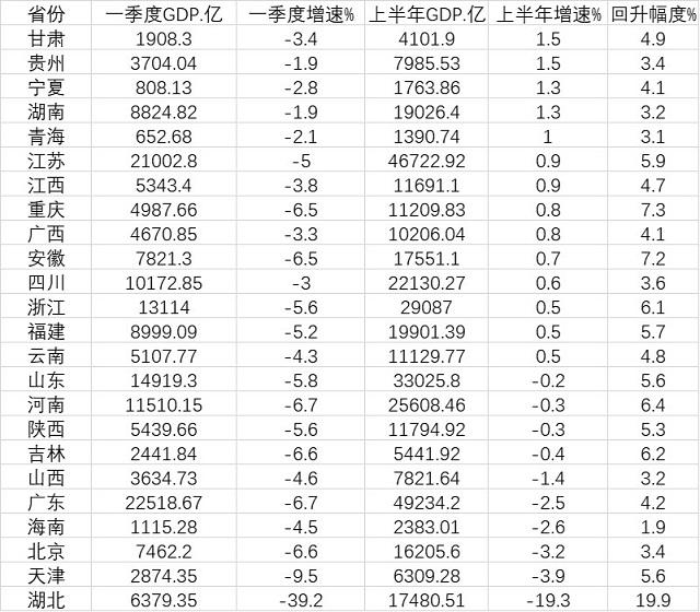 「杏悦」露经济半年报14地增杏悦速转正多省图片