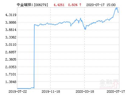 中金瑞祥灵活配置混合A基金最新净值涨幅达2.68%