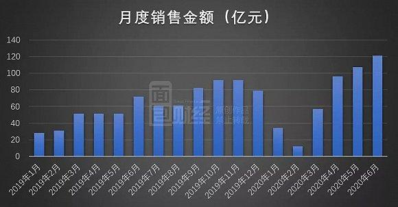 禹洲地产:上半年销售额同比增逾五成,6月销售创全年新高