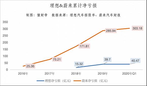 理想汽车IPO:李想与王兴的造车梦值400亿?