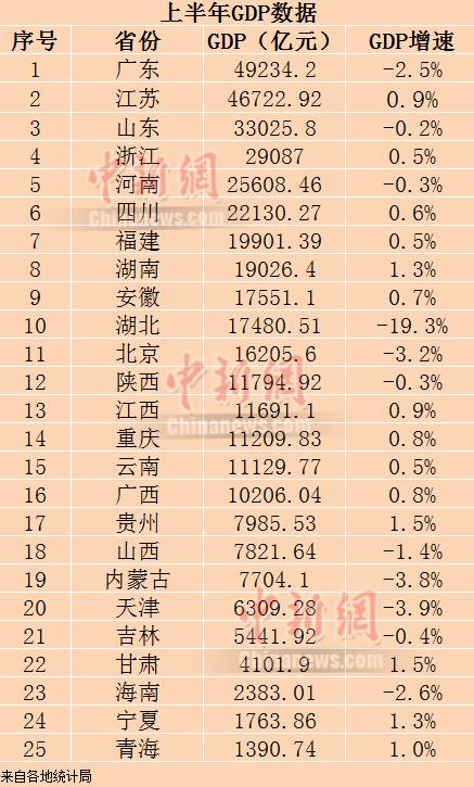 25省份上半年GDP。制图:李金磊