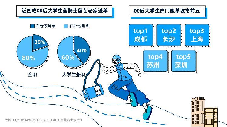 饿了么发布00后蓝骑士报告:重庆籍贯蓝骑士数量最多,灵活自由的工作受00后偏爱