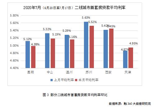 今年昆明首套房贷款利率降幅累计已超60个基点 最低只要4.95%
