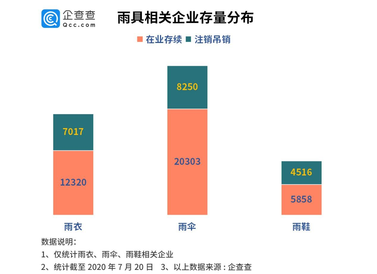 雨伞行业小爆发:去年注册量增139%,广东浙江企业占全国半数图片