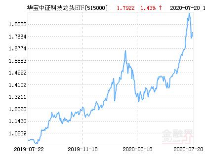 华宝中证科技龙头ETF净值上涨1.02% 请保持关注