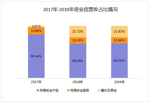 《【摩登2登陆地址】上市大涨138%市值超900亿 与360分手16个月后奇安信再出发》