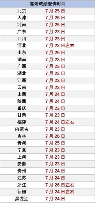 统计时间截止22日晚(部分时间点或有变动,海南、辽宁、西藏三省份暂无公开消息)